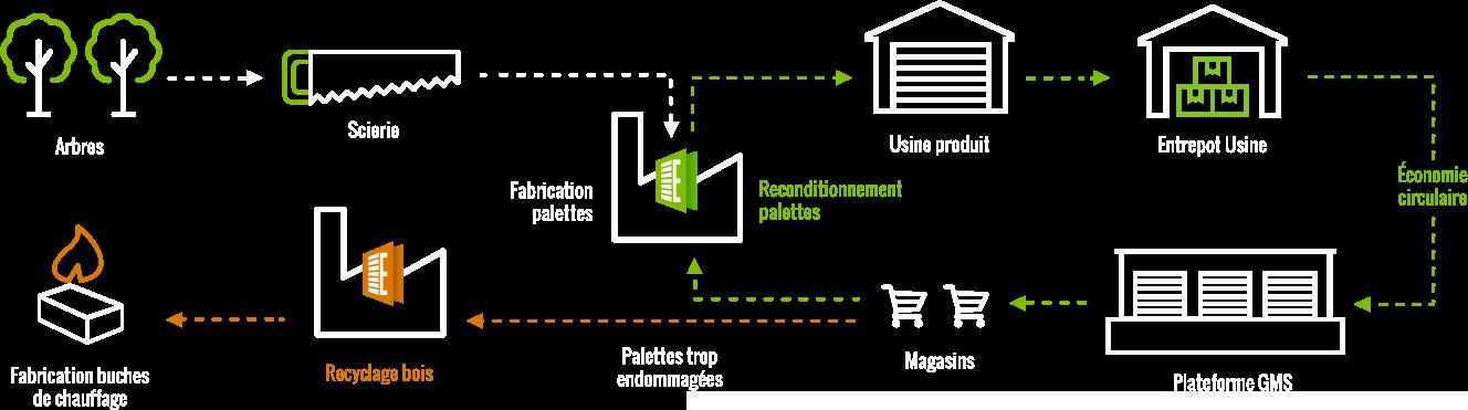Schema economie circulaire et recyclage